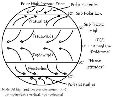 world wind patternsGlobal Wind Patterns Develop As The Result Of Subtropic And Subpolar #7